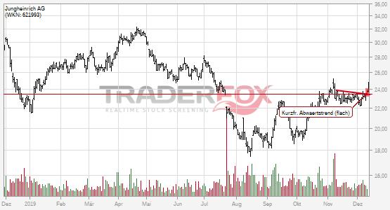 Die Aktie Jungheinrich AG zeigt Stärke und steigt über kurzfristigen flachen Abwärtstrend.