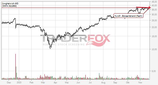 Jungheinrich Aktienkurs