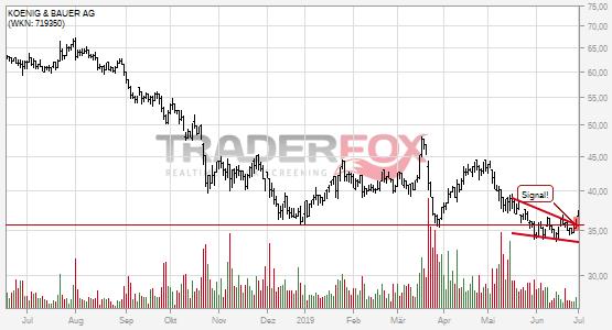 Die Aktie KOENIG & BAUER AG zeigt Stärke und steigt über fallenden Keil.