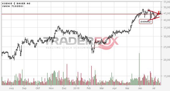 Die Aktie KOENIG & BAUER AG zeigt Stärke und steigt über Keil.