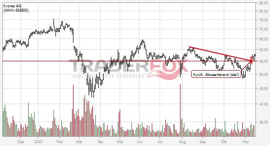 Die Aktie Krones AG zeigt Stärke und steigt über kurzfristigen steilen Abwärtstrend.