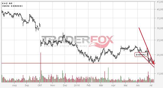 Die Aktie K+S AG zeigt Stärke und steigt über fallenden Keil.