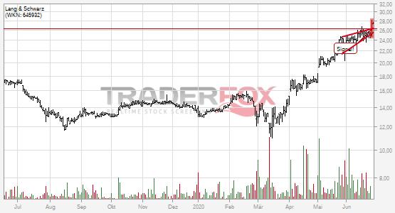 Die Aktie Lang & Schwarz zeigt Stärke und steigt über steigenden Keil.
