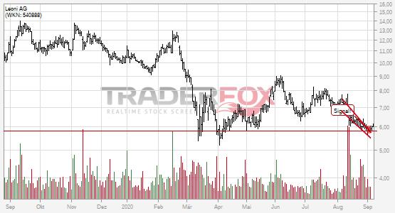 Die Aktie Leoni AG zeigt Stärke und steigt über fallenden Keil.