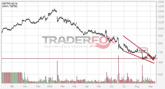 Die Aktie METRO AG St zeigt Stärke und steigt über fallenden Keil.