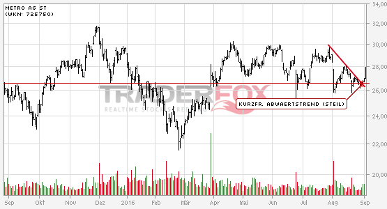 Die Aktie METRO AG St zeigt Stärke und steigt über kurzfristigen steilen Abwärtstrend.