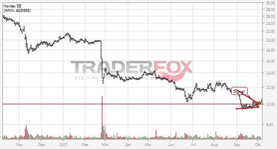 Die Aktie Nordex SE zeigt Stärke und steigt über Keil.