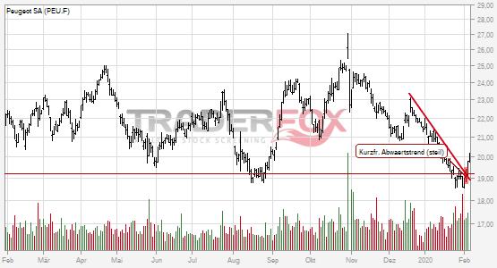 Die Aktie Peugeot SA zeigt Stärke und steigt über kurzfristigen steilen Abwärtstrend.