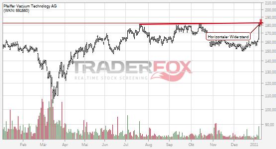 Die Aktie Pfeiffer Vacuum Technology AG zeigt Stärke und steigt über horizontalen Widerstand.