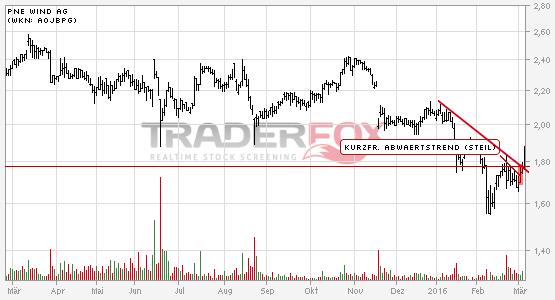 Die Aktie PNE WIND AG zeigt Stärke und steigt über kurzfristigen steilen Abwärtstrend.