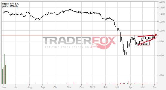 Die Aktie Repsol YPF S.A. zeigt Stärke und steigt über steigenden Keil.