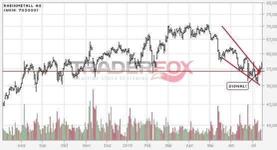 Die Aktie Rheinmetall AG zeigt Stärke und steigt über fallenden Keil.