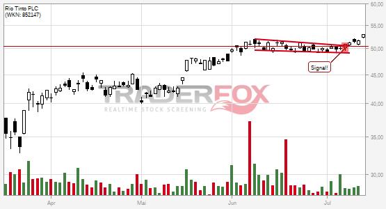 Die Aktie Rio Tinto PLC zeigt Stärke und steigt über fallenden Keil.