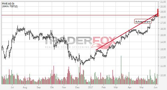 Die Aktie RWE AG St zeigt Stärke und steigt über Aufwärtstrend.