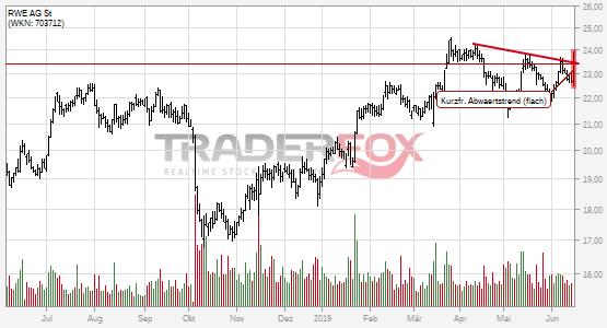 Die Aktie RWE AG St zeigt Stärke und steigt über kurzfristigen flachen Abwärtstrend.