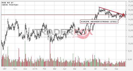 Die Aktie RWE AG St zeigt Stärke und steigt über kurzfristigen steilen Abwärtstrend.