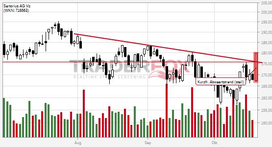 Die Aktie Sartorius AG Vz zeigt Stärke und steigt über kurzfristigen steilen Abwärtstrend.
