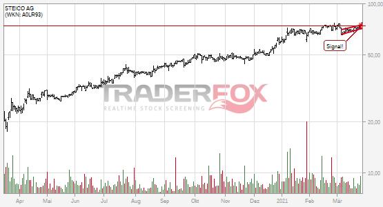 Die Aktie STEICO AG zeigt Stärke und steigt über steigenden Keil.