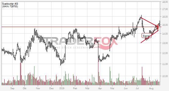 Die Aktie Südzucker AG zeigt Stärke und steigt über Keil.