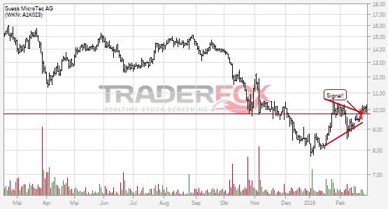 Die Aktie Süss MicroTec AG zeigt Stärke und steigt über Keil.