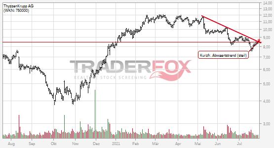 Die Aktie ThyssenKrupp AG zeigt Stärke und steigt über kurzfristigen steilen Abwärtstrend.