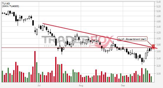Die Aktie TUI AG zeigt Stärke und steigt über kurzfristigen steilen Abwärtstrend.