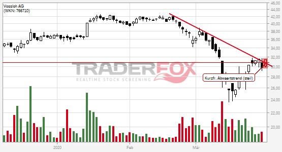 Die Aktie Vossloh AG zeigt Stärke und steigt über kurzfristigen steilen Abwärtstrend.