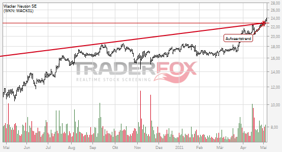 Die Aktie Wacker Neuson SE zeigt Stärke und steigt über Aufwärtstrend.