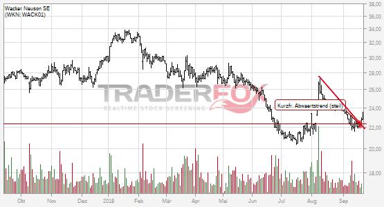 Die Aktie Wacker Neuson SE zeigt Stärke und steigt über kurzfristigen steilen Abwärtstrend.