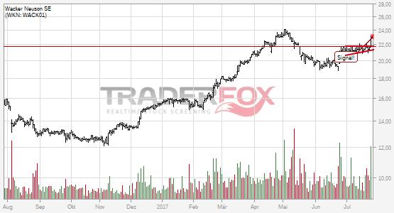 Die Aktie Wacker Neuson SE zeigt Stärke und steigt über steigenden Keil.