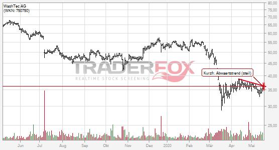 Die Aktie WashTec AG zeigt Stärke und steigt über kurzfristigen steilen Abwärtstrend.