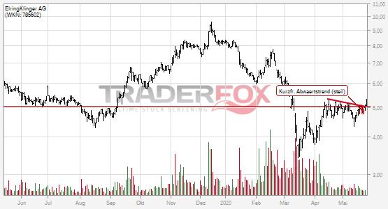 ElringKlinger AG: +5% nach Bruch des kurzfristigen steilen Abwärtstrends.
