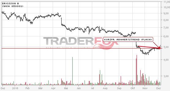 Ericsson B kann kurzfristigen flachen Abwärtstrend überwinden.