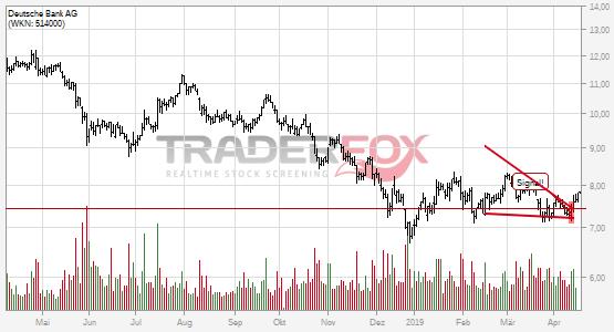 Es geht aufwärts bei Deutsche Bank AG.
