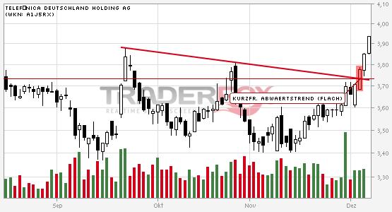 Es geht aufwärts bei Telefónica Deutschland Holding AG.