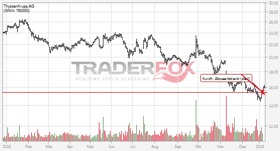 Es geht aufwärts bei ThyssenKrupp AG.