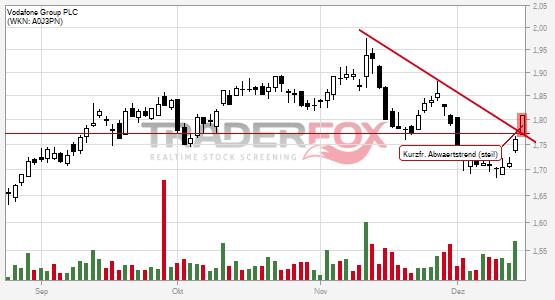 Es geht aufwärts bei Vodafone Group PLC.