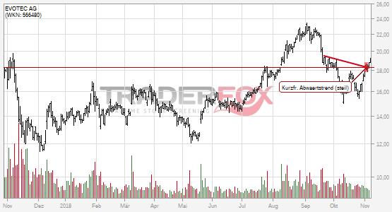 EVOTEC AG: +5% nach Bruch des kurzfristigen steilen Abwärtstrends.