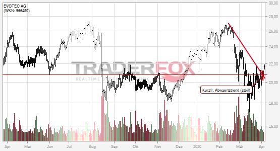 EVOTEC AG kann kurzfristigen steilen Abwärtstrend überwinden.