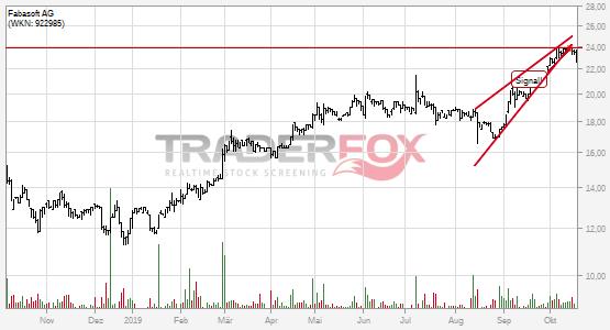 Fabasoft AG: -5% nach Bruch des steigenden Keils!