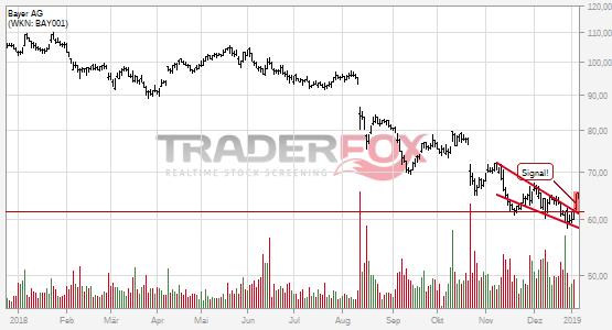 Fallender Keil bei Bayer AG nach oben verlassen.