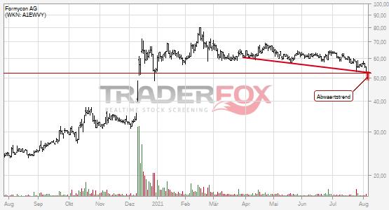 Formycon AG: -2% nach Bruch des Abwärtstrends!