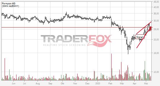 Formycon AG bricht charttechnische Unterstützung!