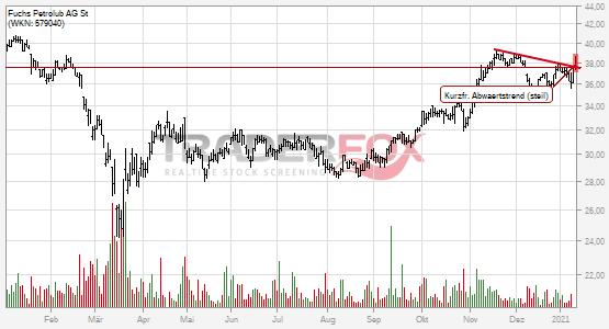Fuchs Petrolub AG St: +2% nach Bruch des kurzfristigen steilen Abwärtstrends.