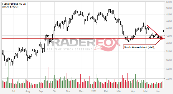 Fuchs Petrolub AG Vz kann kurzfristigen steilen Abwärtstrend überwinden.