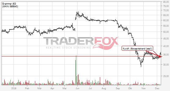 Grammer AG: +5% nach Bruch des kurzfristigen steilen Abwärtstrends.