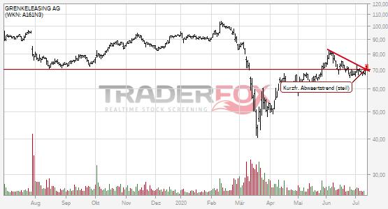 GRENKELEASING AG: +2% nach Bruch des kurzfristigen steilen Abwärtstrends.
