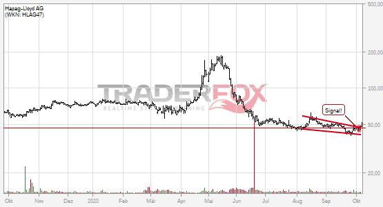 Hapag-Lloyd AG überwindet charttechnischen Widerstand.