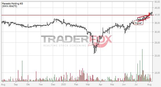 Hawesko Holding AG: +5% nach Bruch des steigenden Keils.