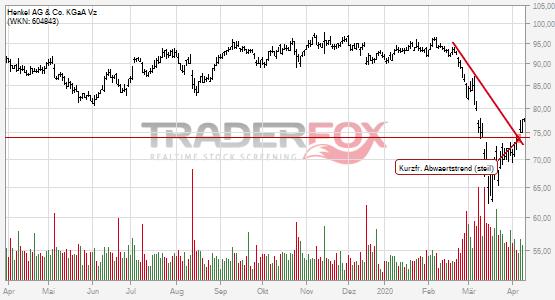 Henkel AG & Co. KGaA Vz: +5% nach Bruch des kurzfristigen steilen Abwärtstrends.